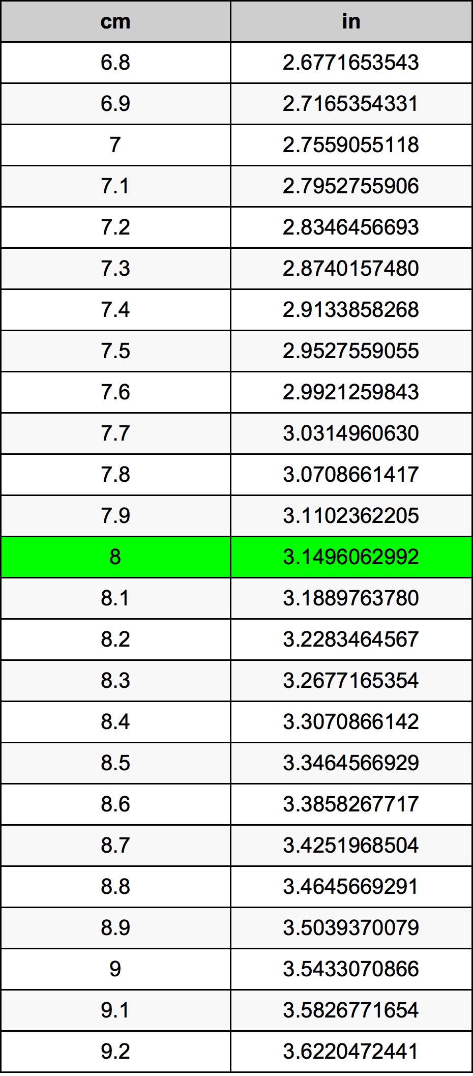 8 Centimeter konverteringstabell