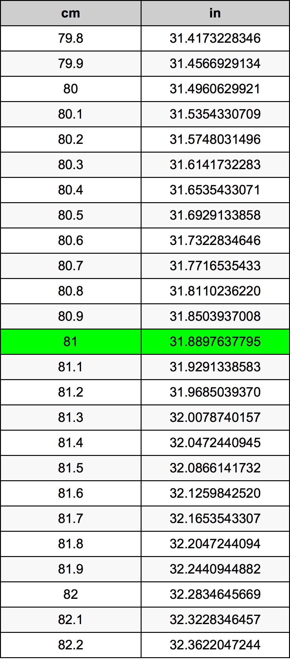 81 Centímetro Tabla de conversión