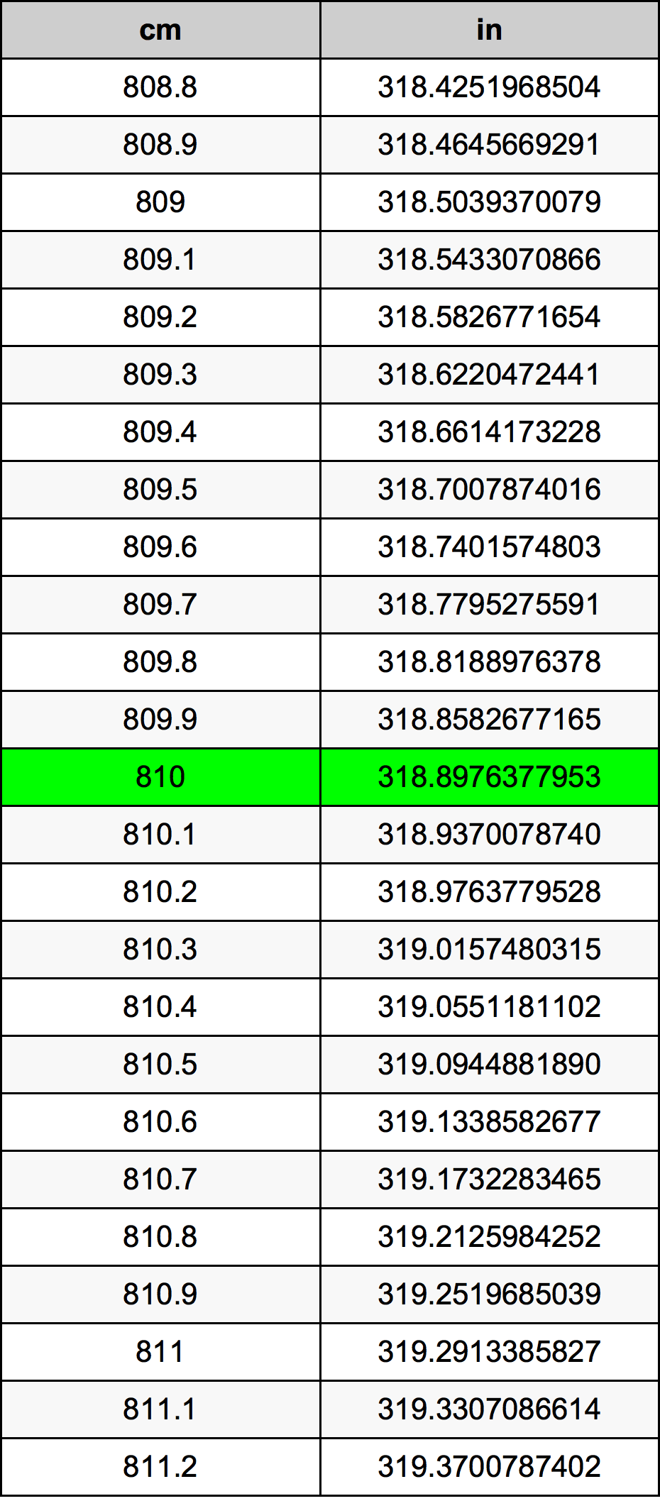 810 Centimètre table de conversion