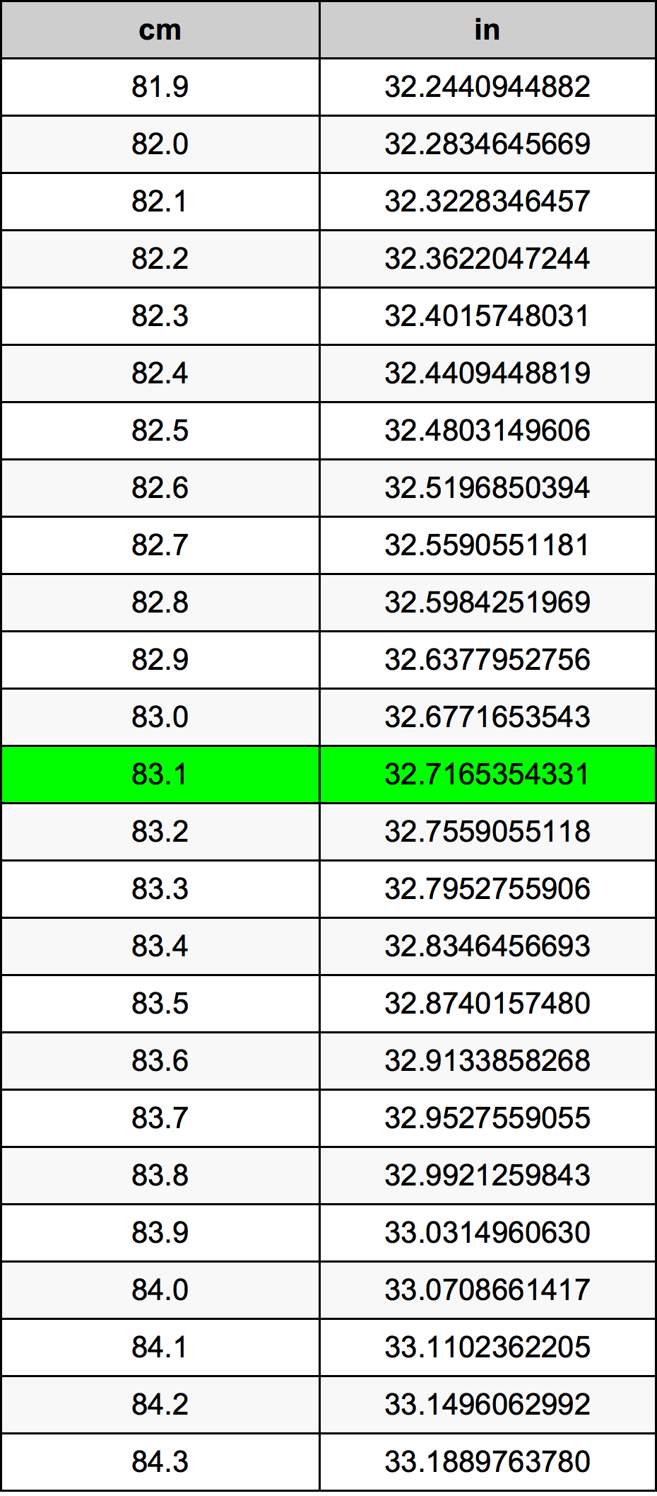 83.1 Xentimét bảng chuyển đổi