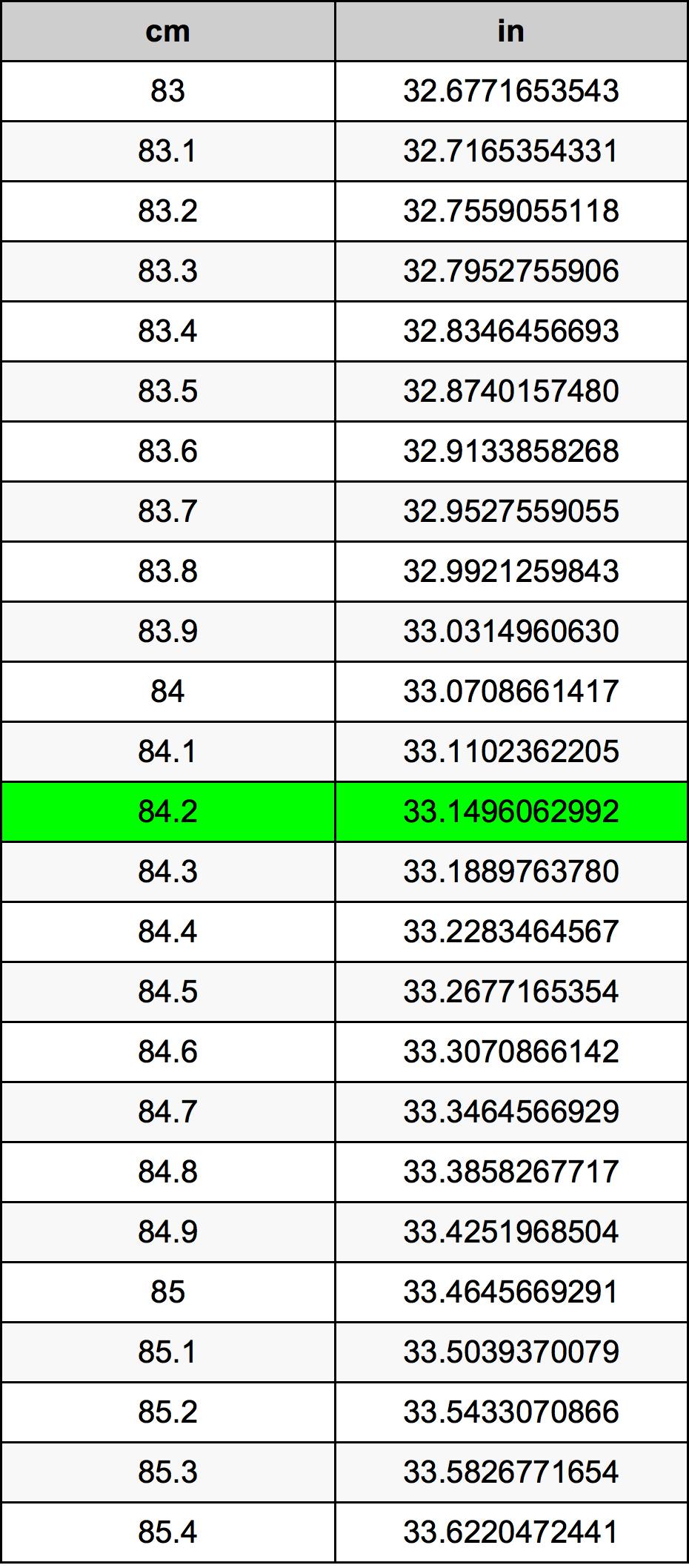 84.2 Centimetru tabelul de conversie