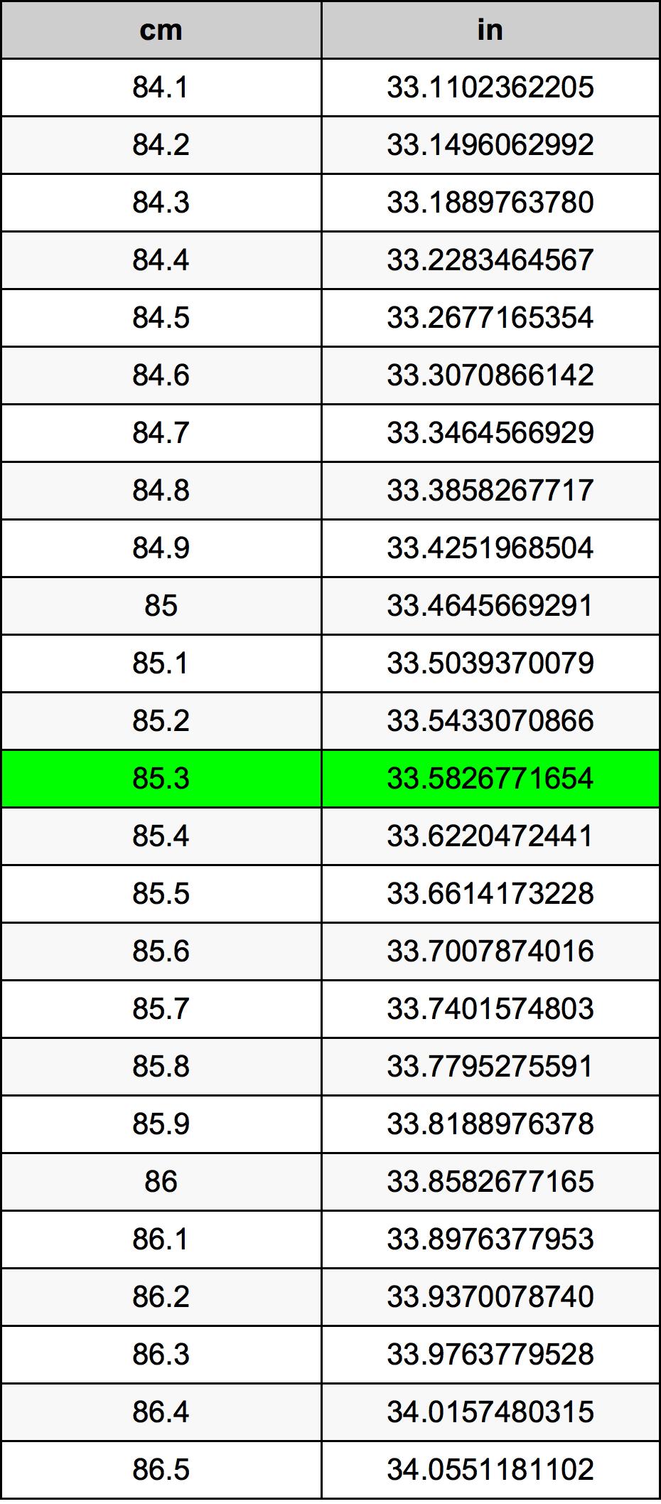 85.3 Sentimeter Omskakelingstabel