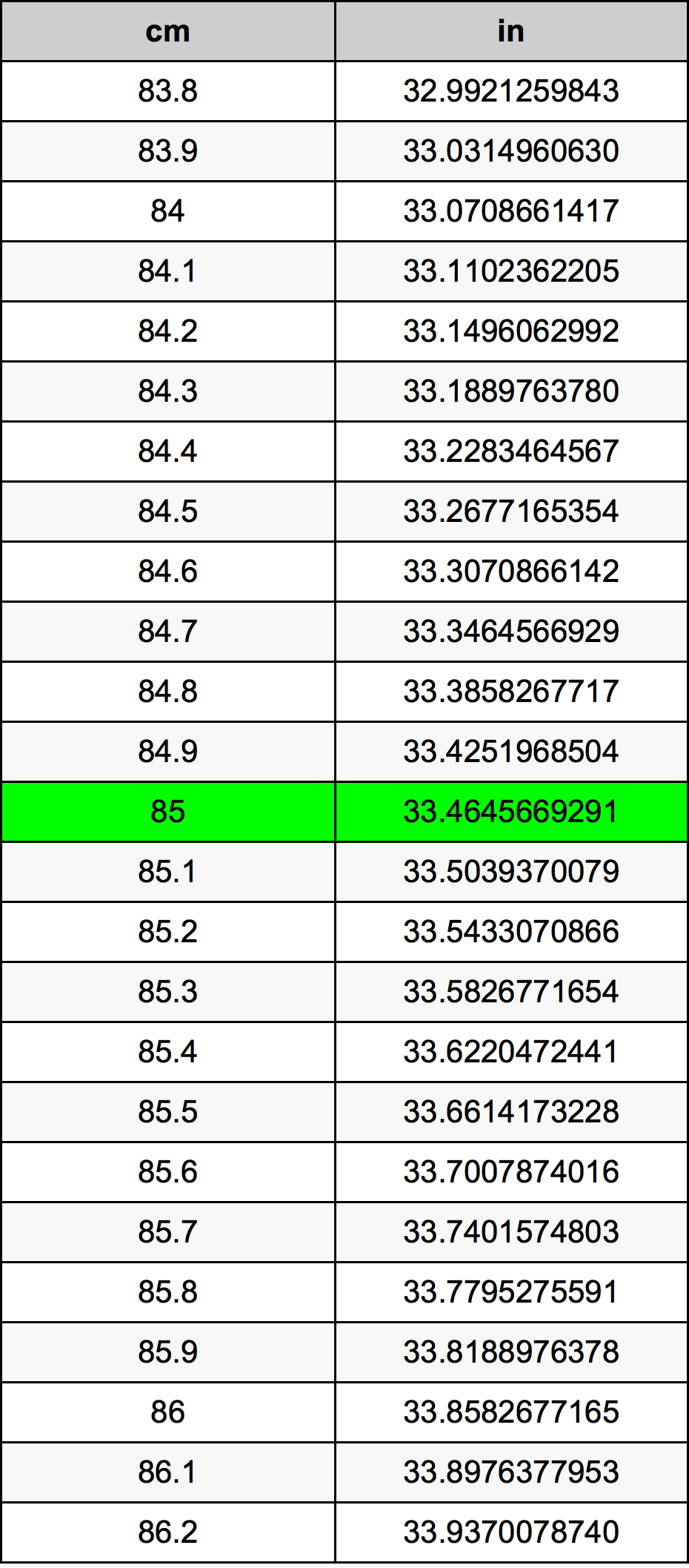 85 Centimetro tabella di conversione