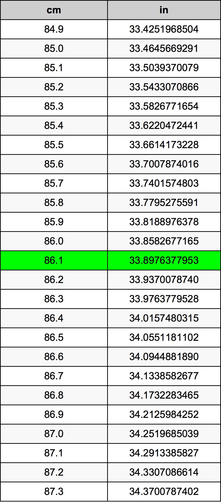 86.1 Centimetro tabella di conversione