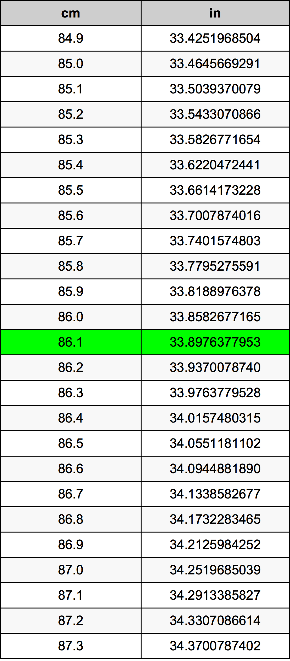 86.1 Centímetre Taula de conversió