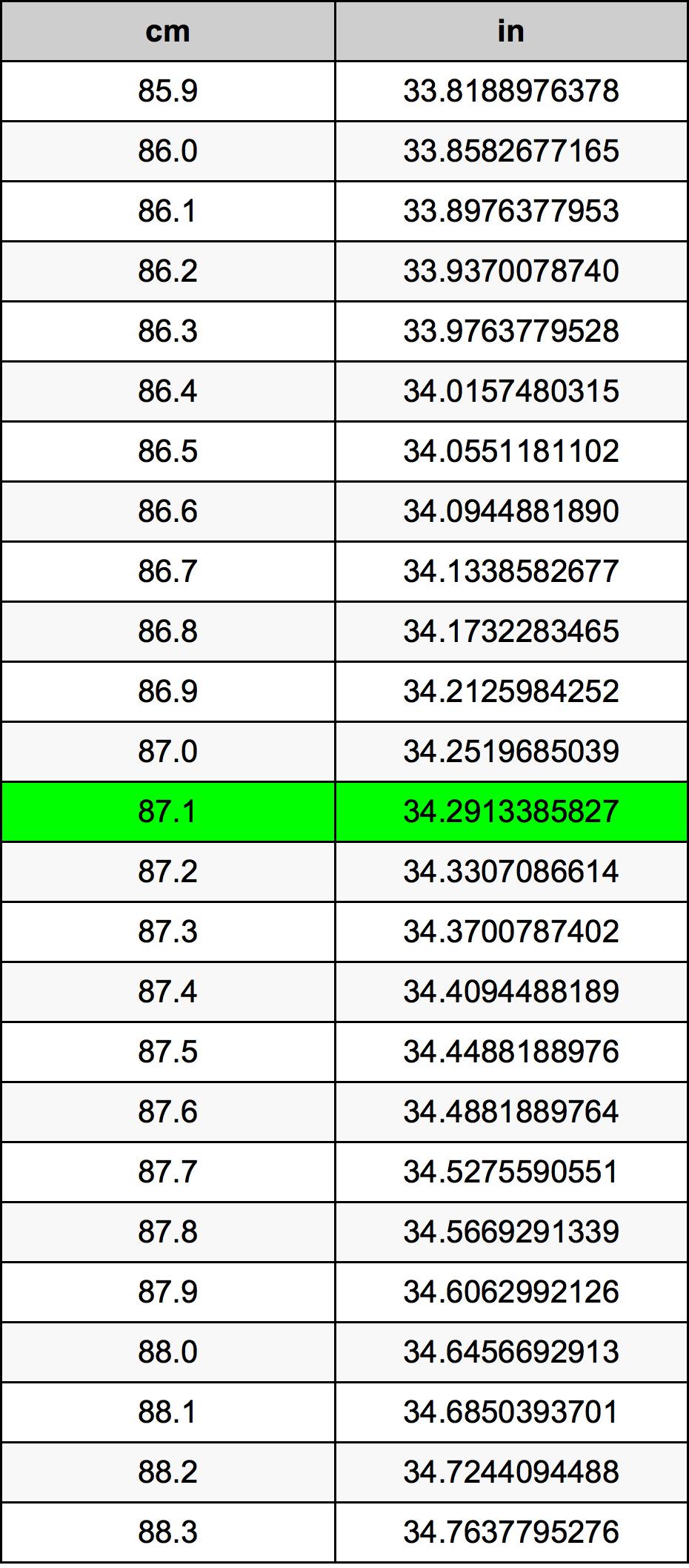 87.1 Centimetru tabelul de conversie