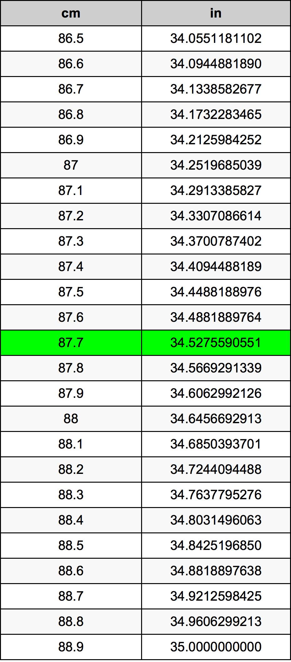 87.7 Centimètre table de conversion