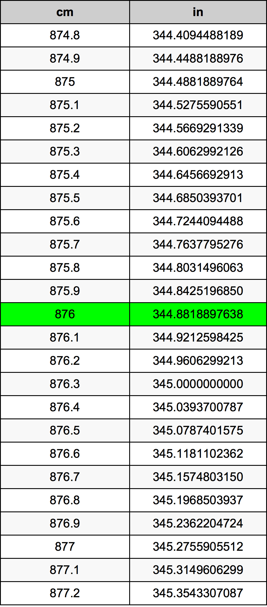 876 Centimètre table de conversion