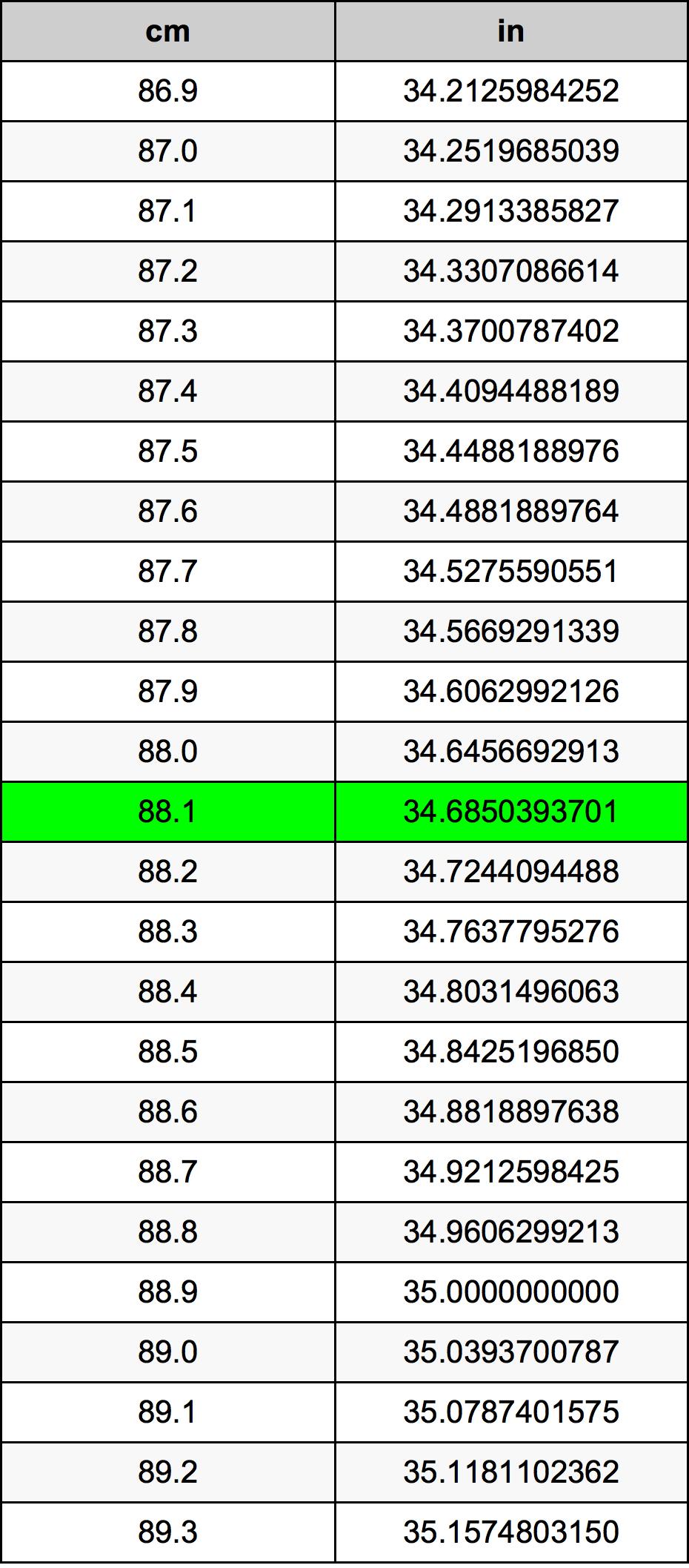 88.1 Senttimetri muuntotaulukkoa