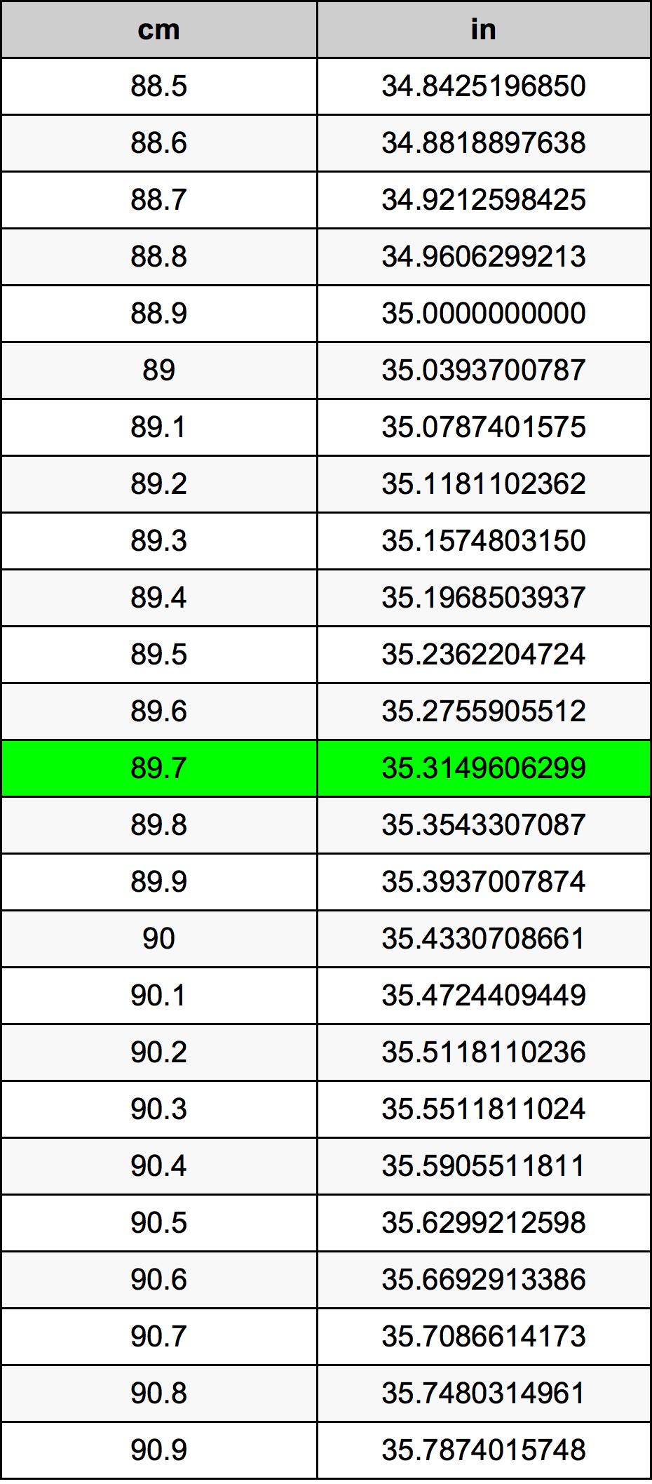 89.7 сантиметър Таблица за преобразуване
