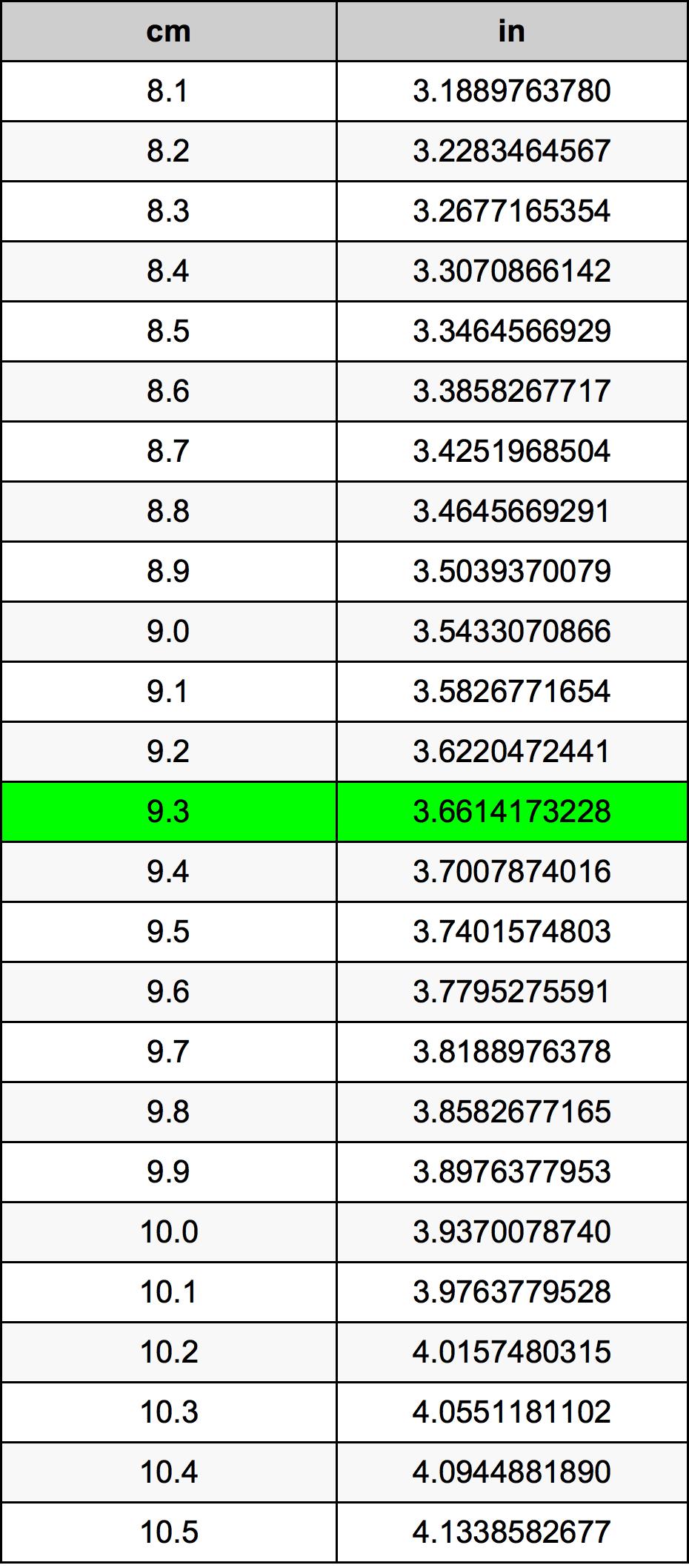 9.3 सेंटीमीटर रूपांतरण सारणी
