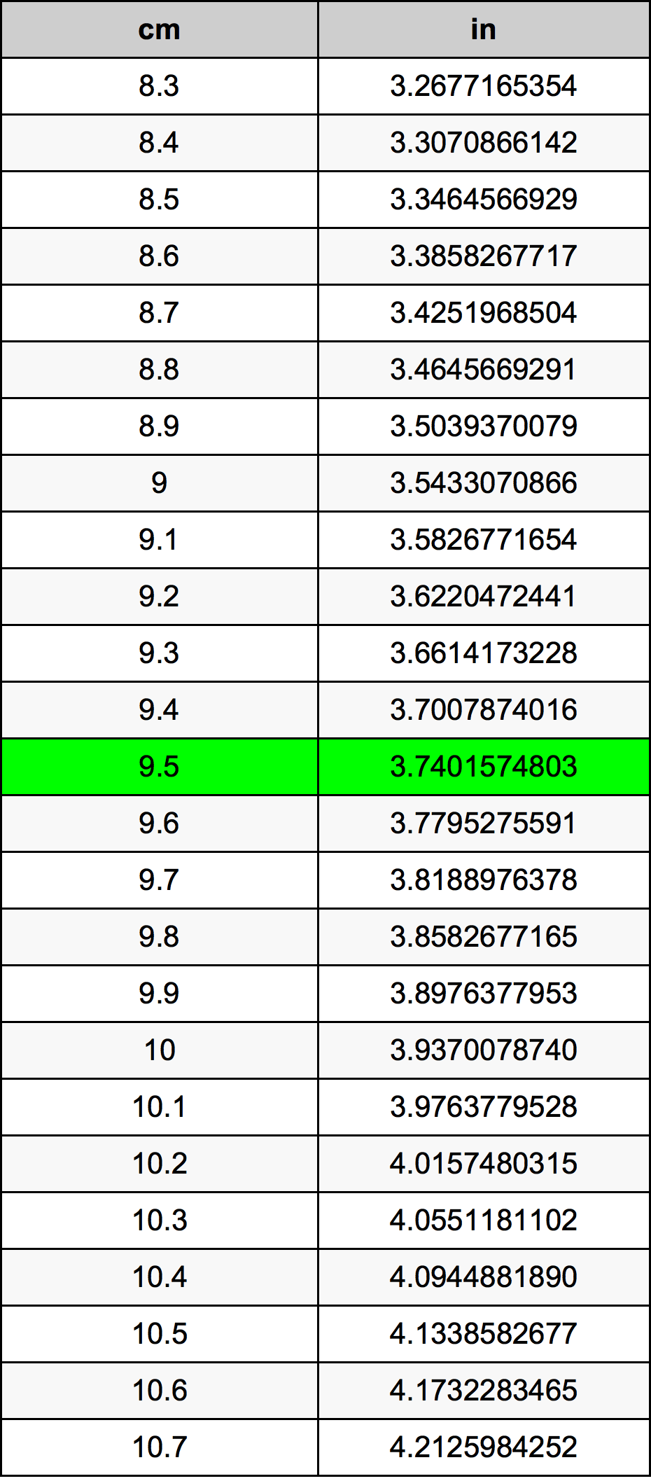 9.5 Centimètre table de conversion