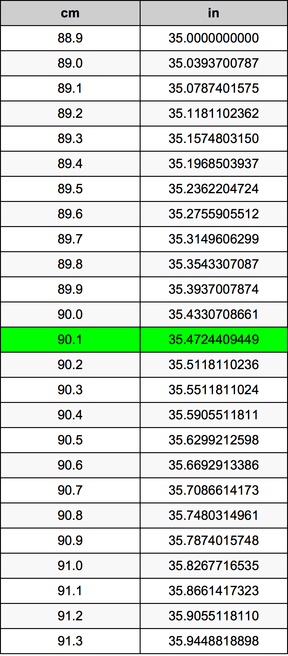 90.1 Centimètre table de conversion