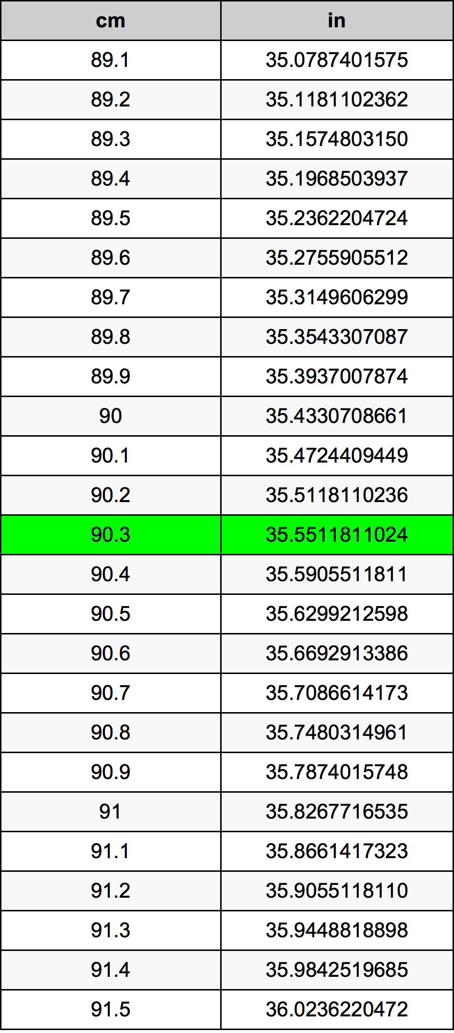 90.3 Centimetras konversijos lentelę