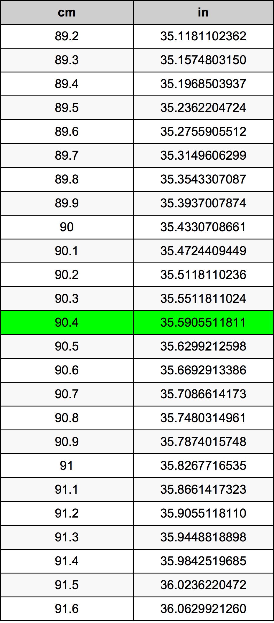 90.4 Centimetras konversijos lentelę
