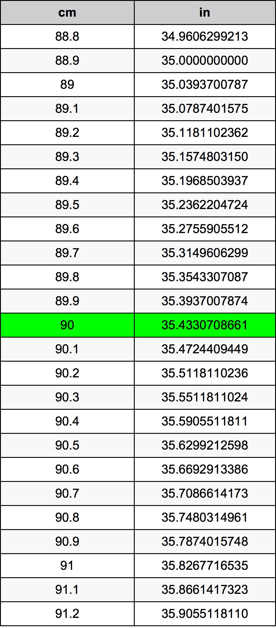 90 сантиметр Таблица преобразования
