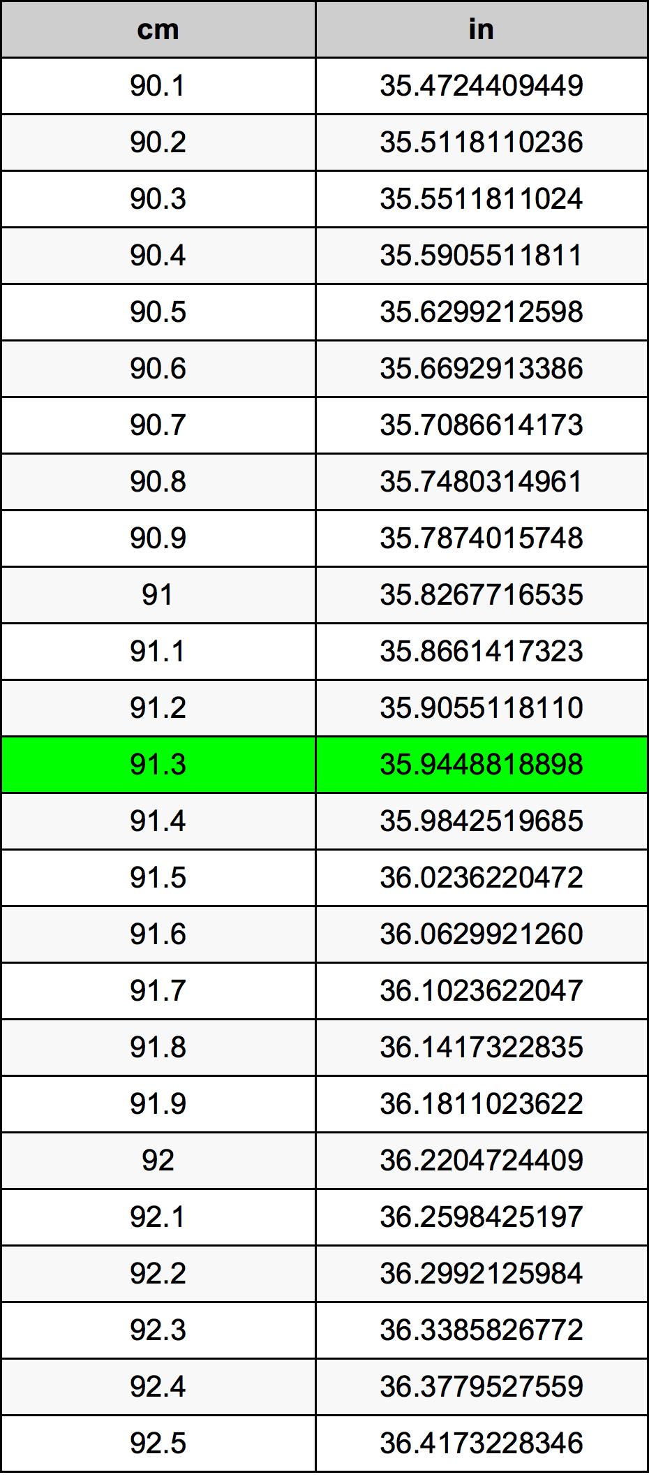 91.3 Centimeter conversietabel