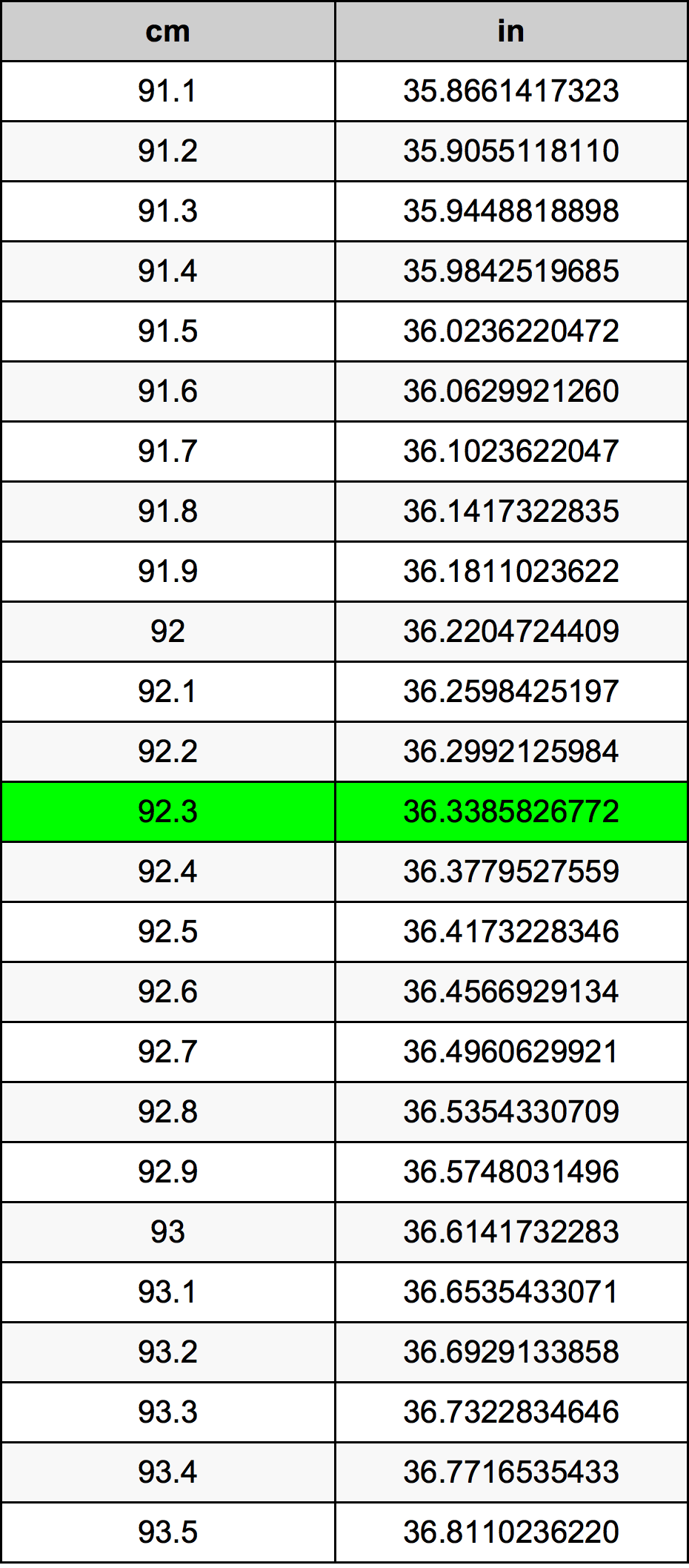 92.3 ċentimetru konverżjoni tabella