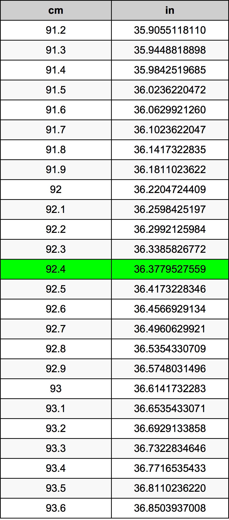 92.4 Senttimetri muuntotaulukkoa