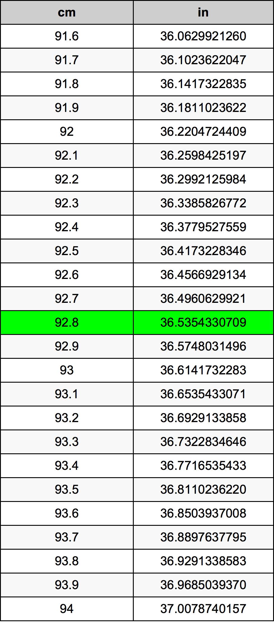92.8 Centímetro tabela de conversão