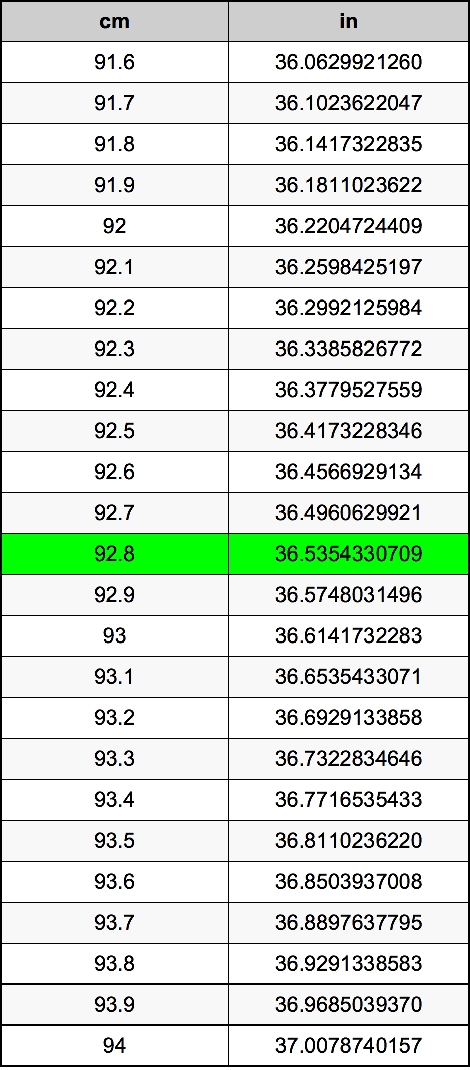 92.8 Centimeter pretvorbena tabela