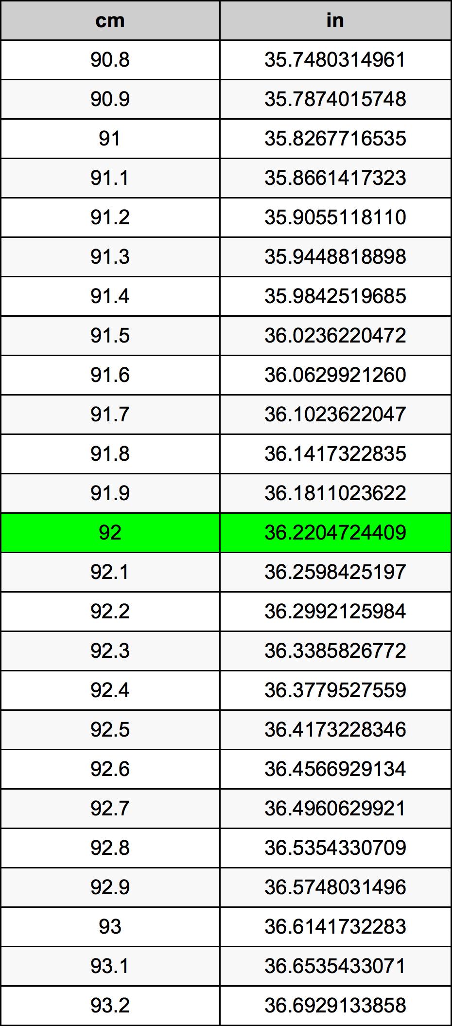 92 Centimetr převodní tabulka