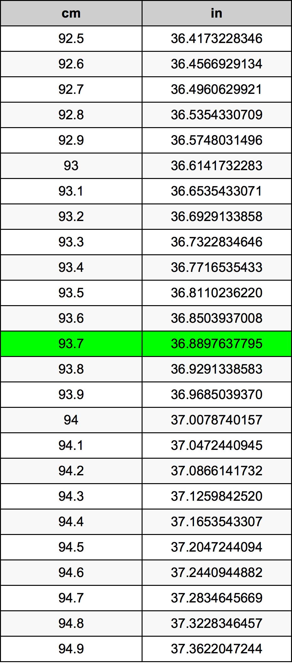 93.7 Centimeter prevodná tabuľka