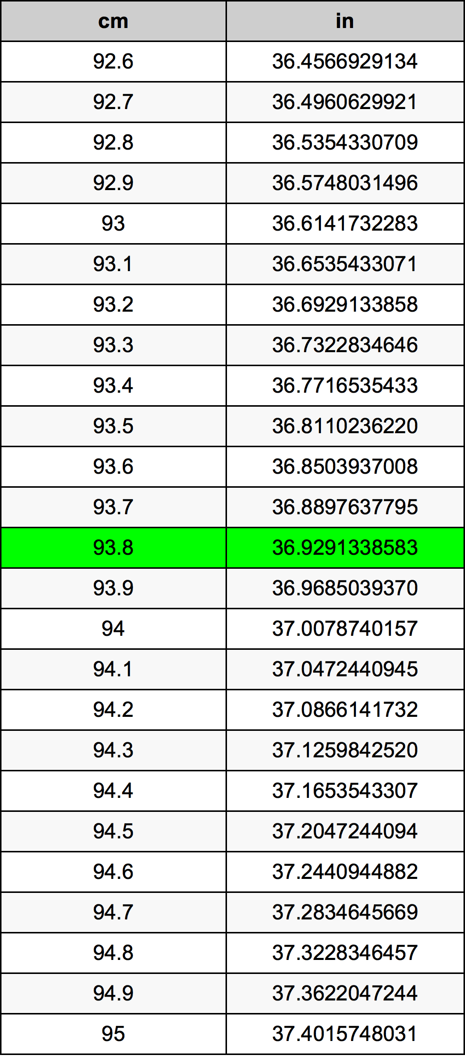 93.8 Centimetras konversijos lentelę