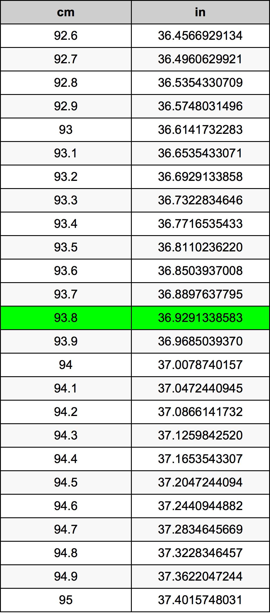 93.8 Centimeter pretvorbena tabela