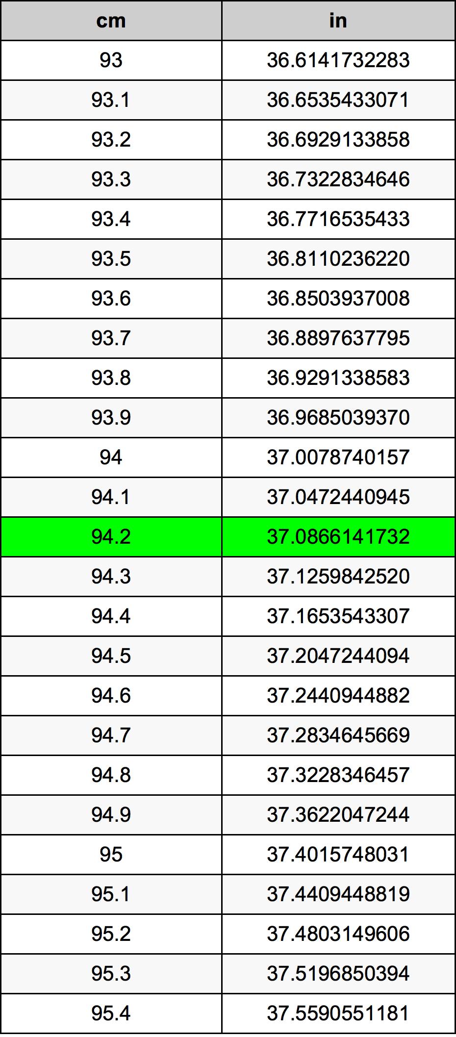 94.2 Centiméter átszámítási táblázat