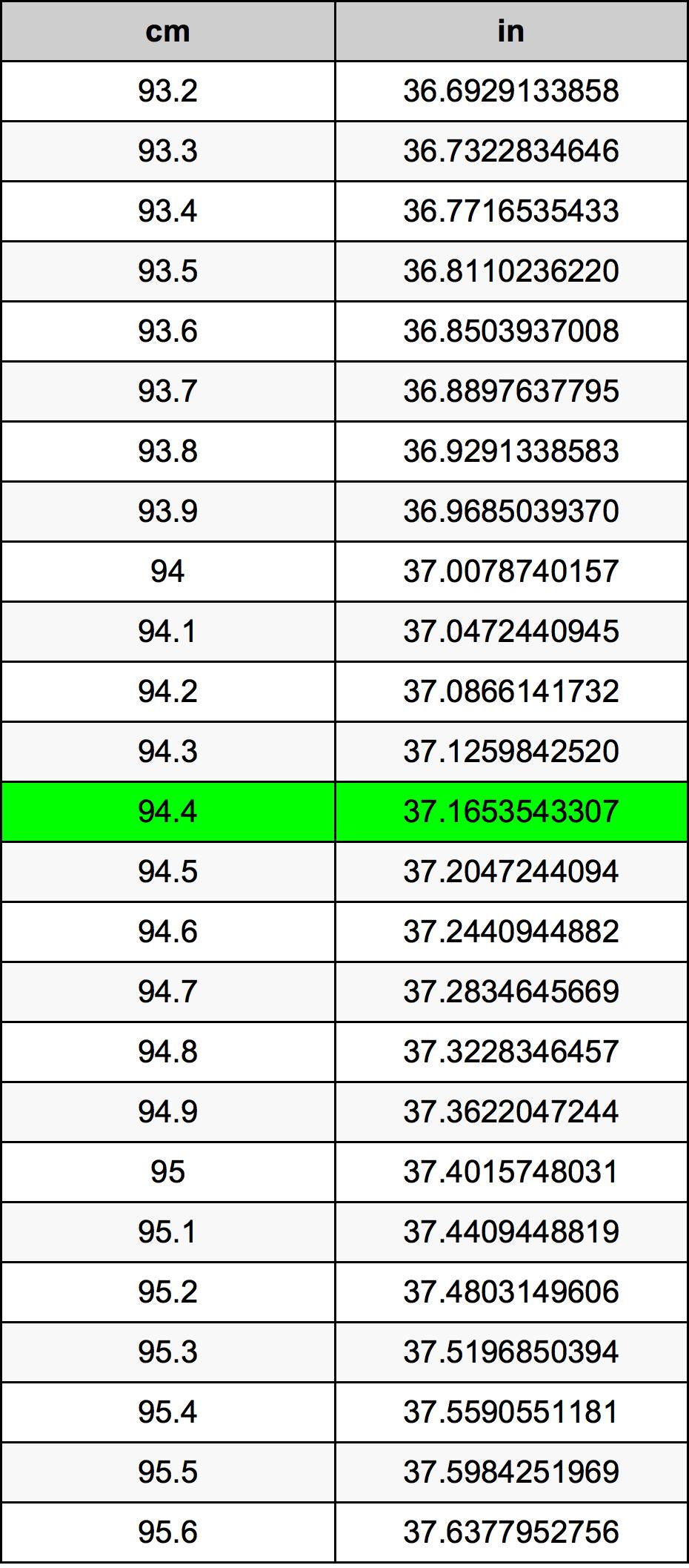 94.4 Centimetro tabella di conversione