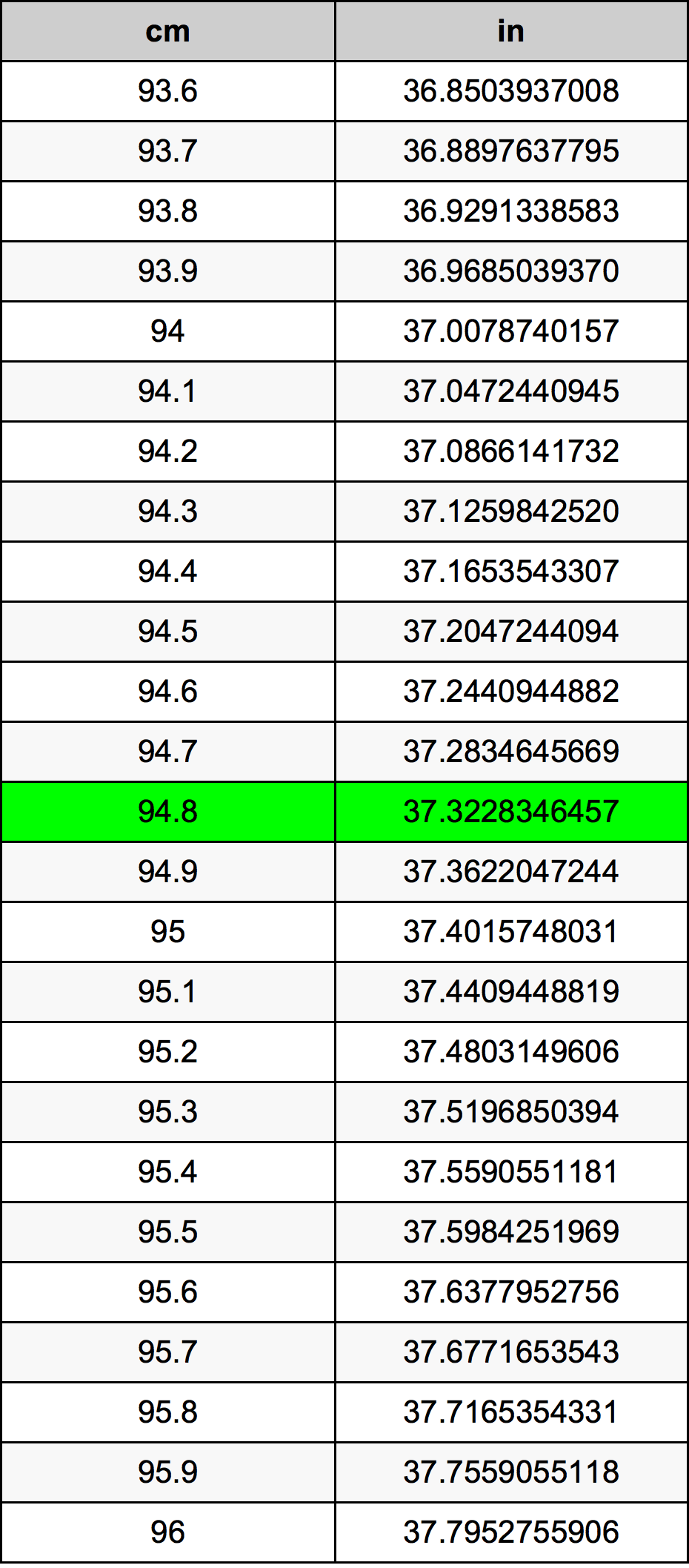 94.8 Centimètre table de conversion