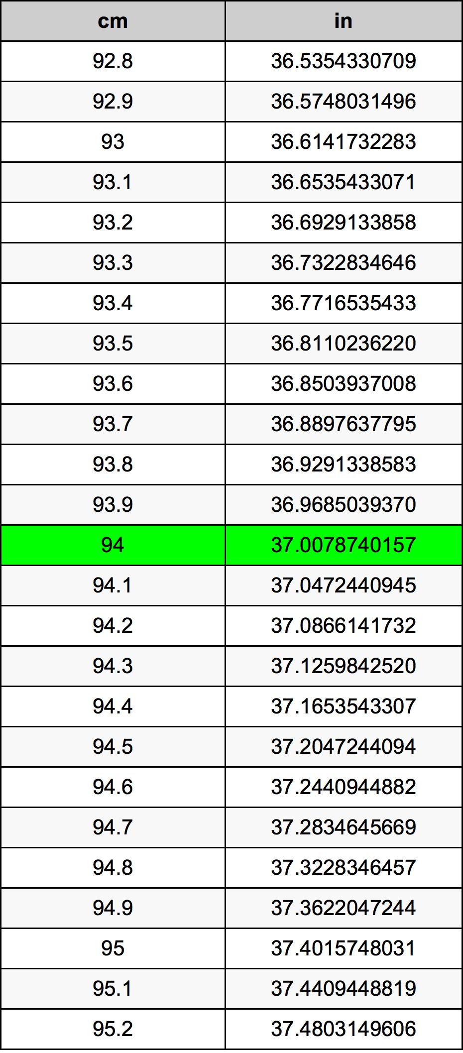 94厘米換算表