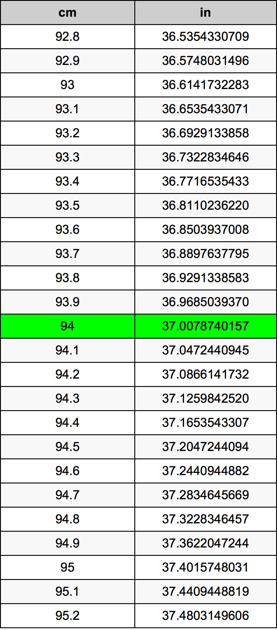 94 Sentimeter Omskakelingstabel