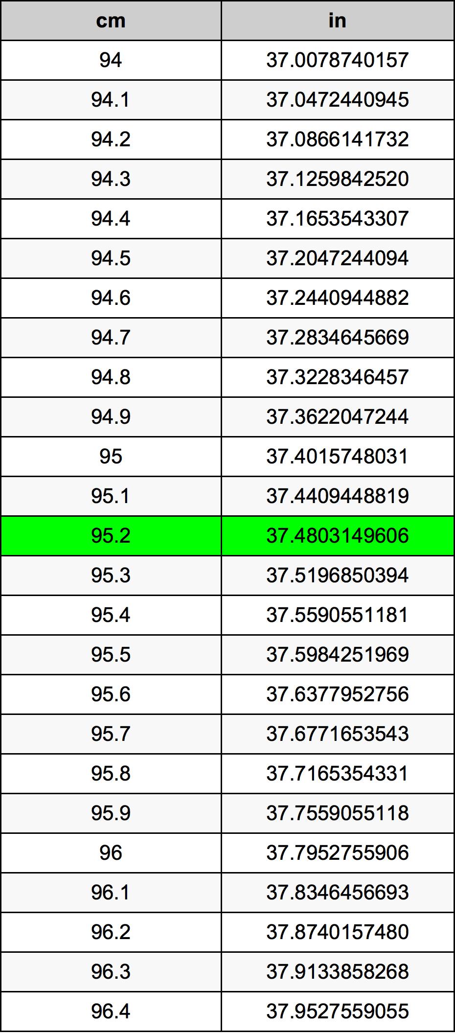 95.2 سنتيمتر جدول تحويل