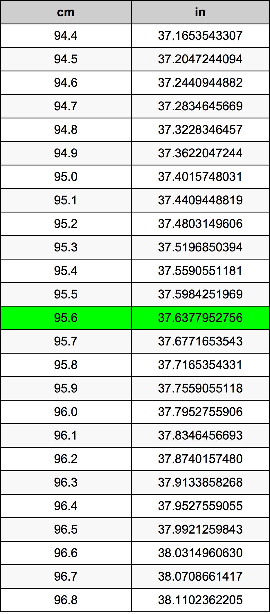 95.6 Centimetar Tablica konverzije