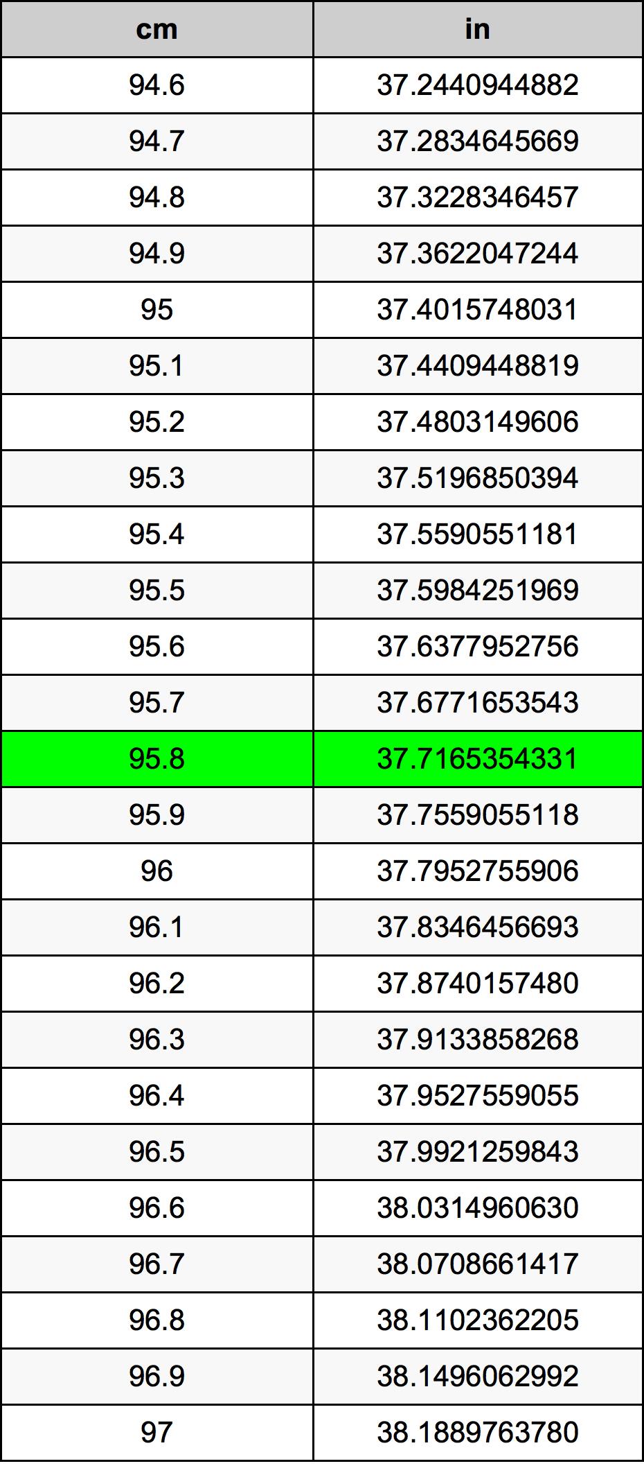 95.8 Centimeter konverteringstabellen