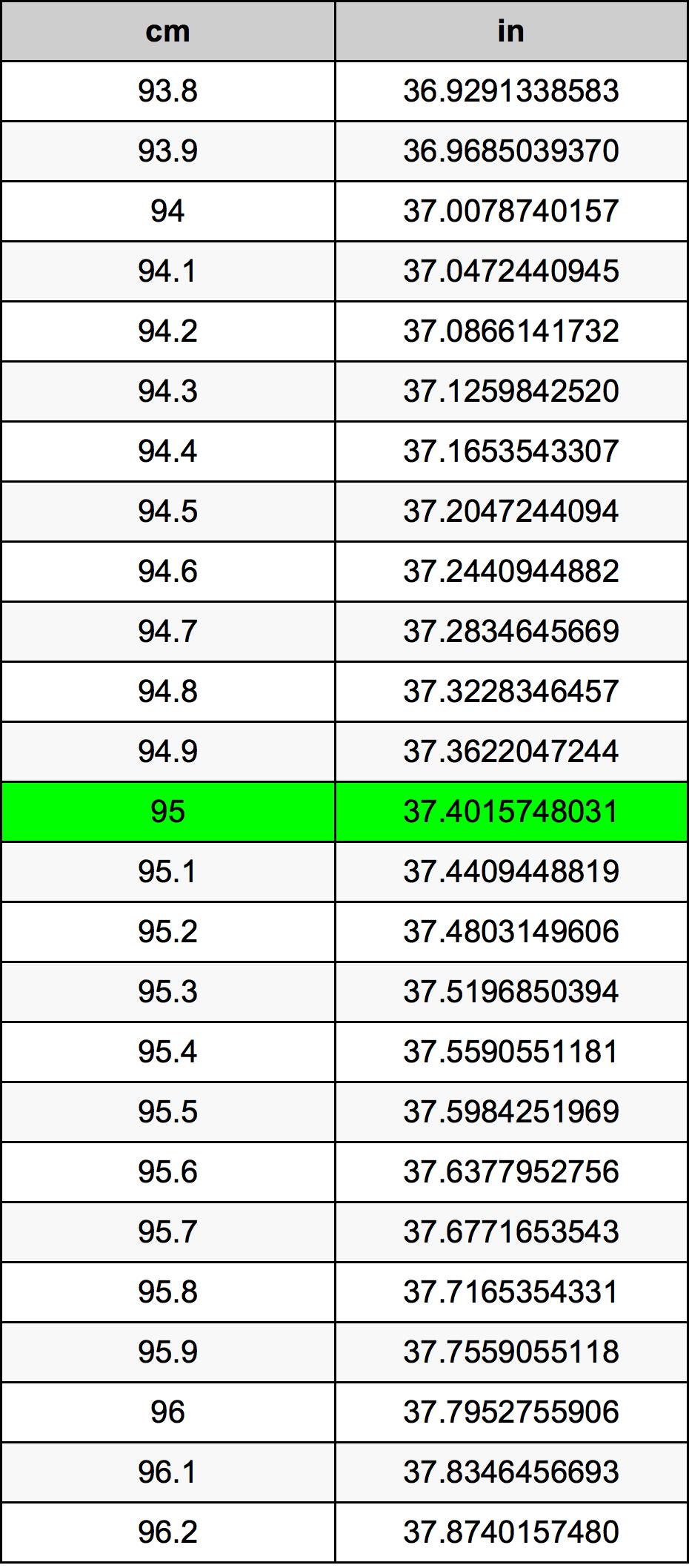 95 Senttimetri muuntotaulukkoa