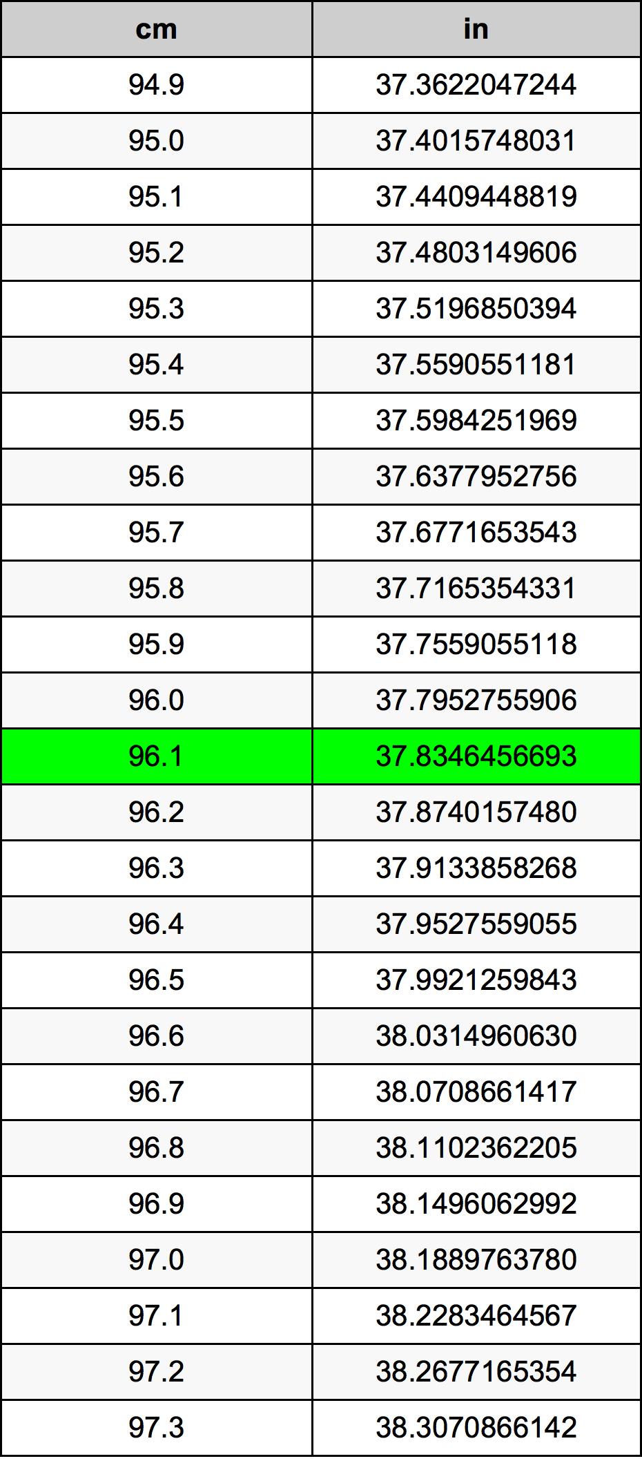 96.1 Centimètre table de conversion