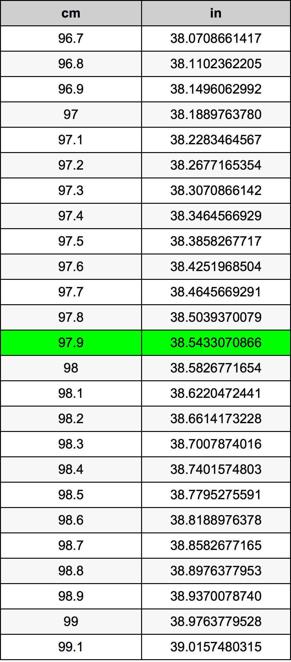 97.9 Centimetar Tablica konverzije