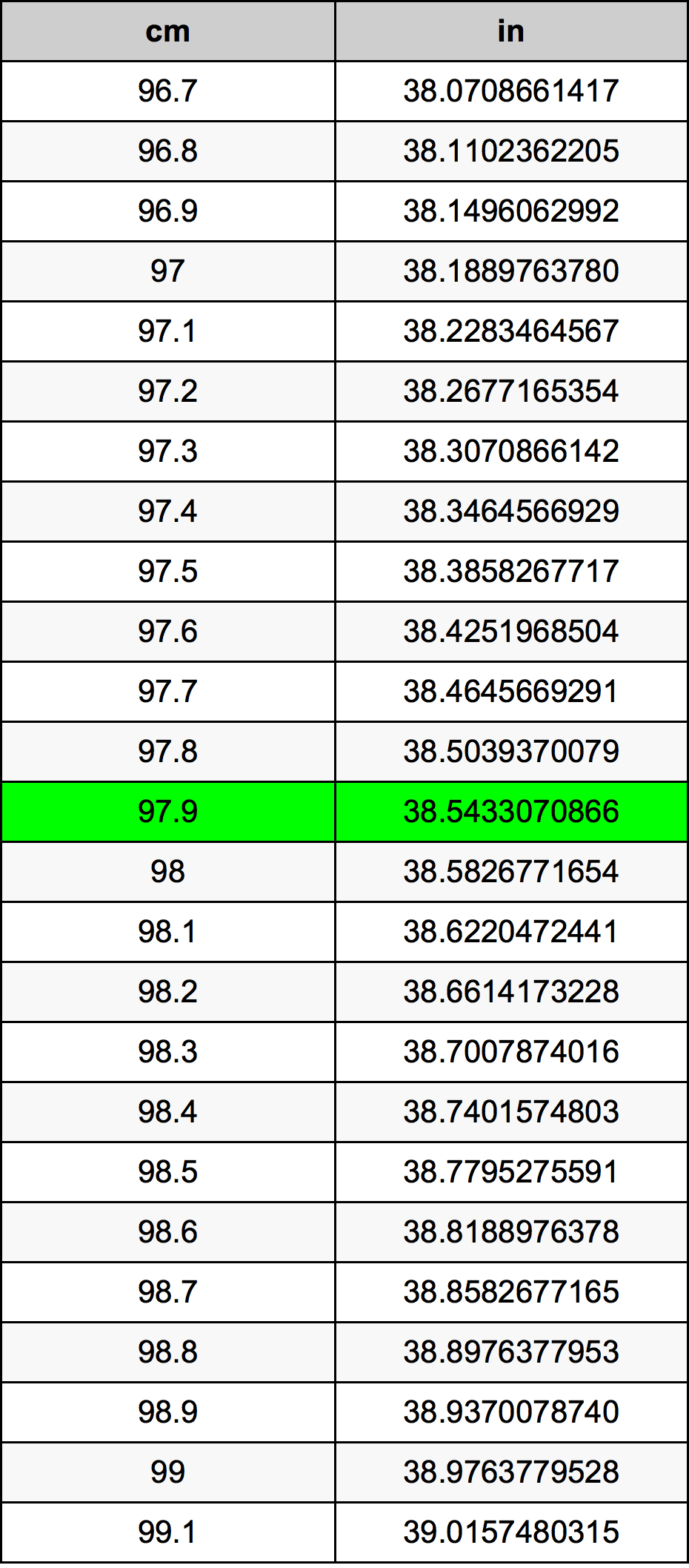 97.9 Centimeter konverteringstabellen