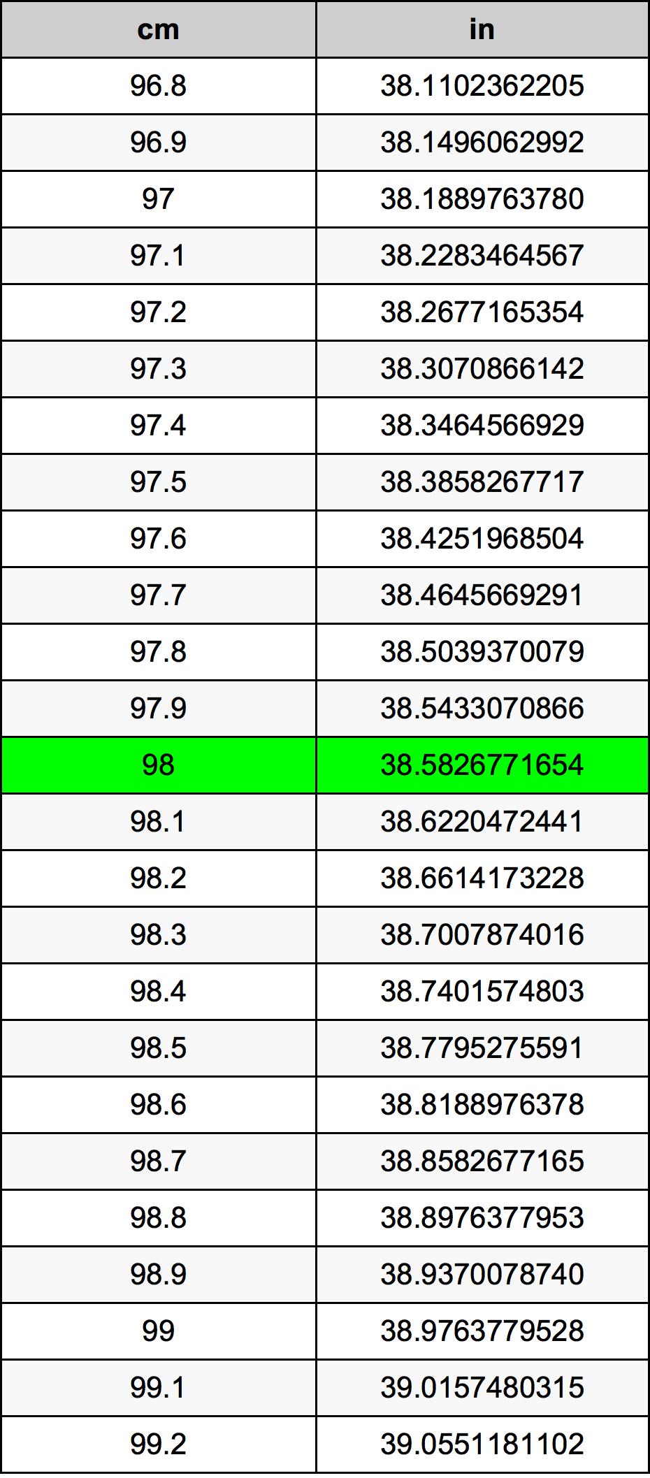 98 Centimeter prevodná tabuľka